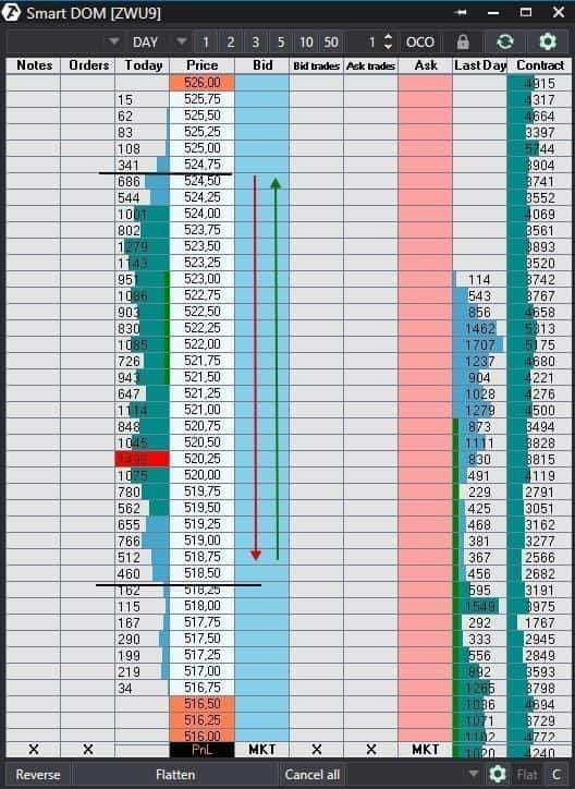 dom trading in atas