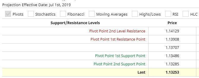 Widerstands- und Unterstützungsniveaus