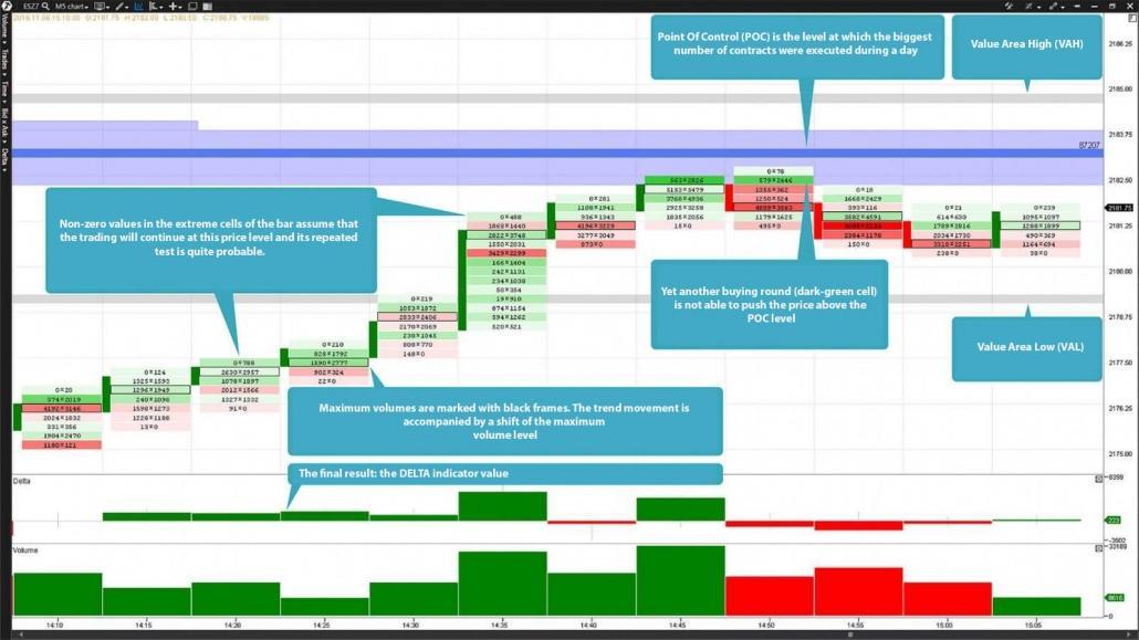 E-Mini S&P500 Future (Ticker: ES). Der Footprint-Chart Bid x Ask und die Anzeigen Delta und Volume.