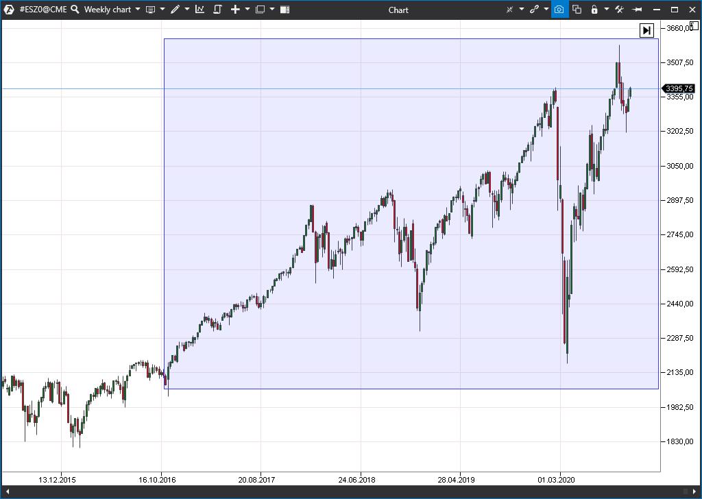 dinamika S&P 500 vo vremya prezidenta Donalda Trampa