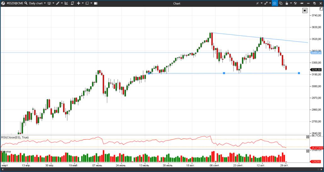 fyuchers na indeks S&P 500