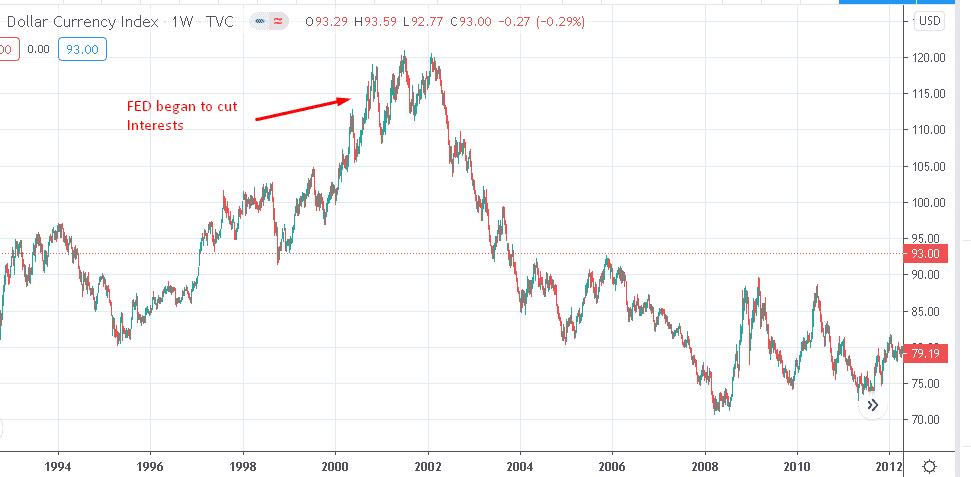 indeks dollara
