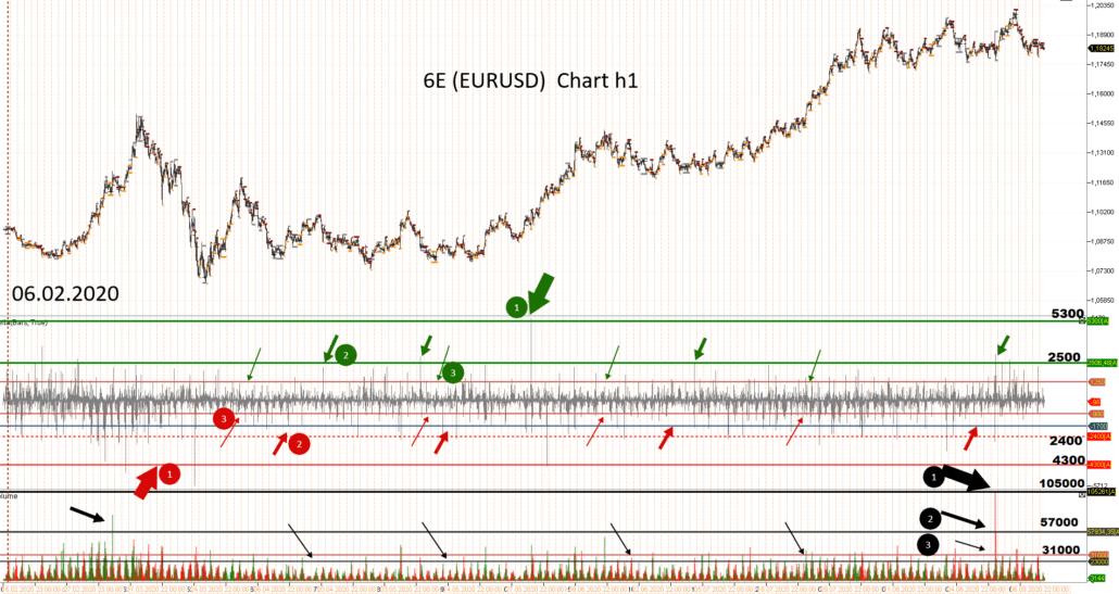 kolebaniya stoimosti fyuchersnogo kontrakta na evro