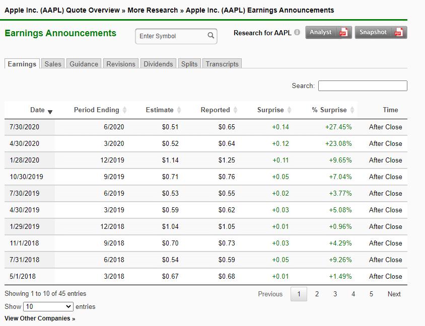 AAPL stock report