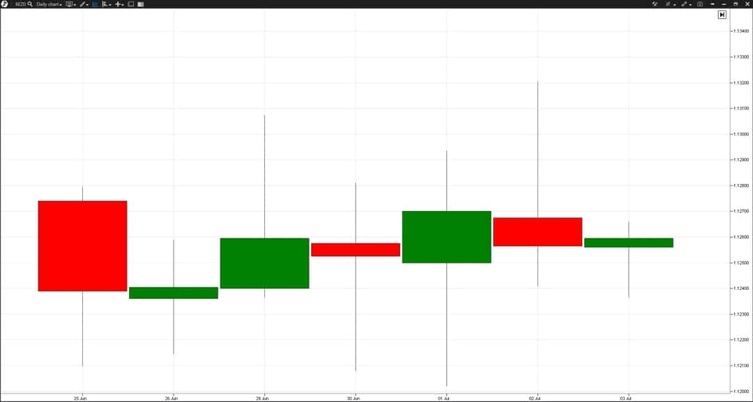 Candlestick pattern. Day closing (2)