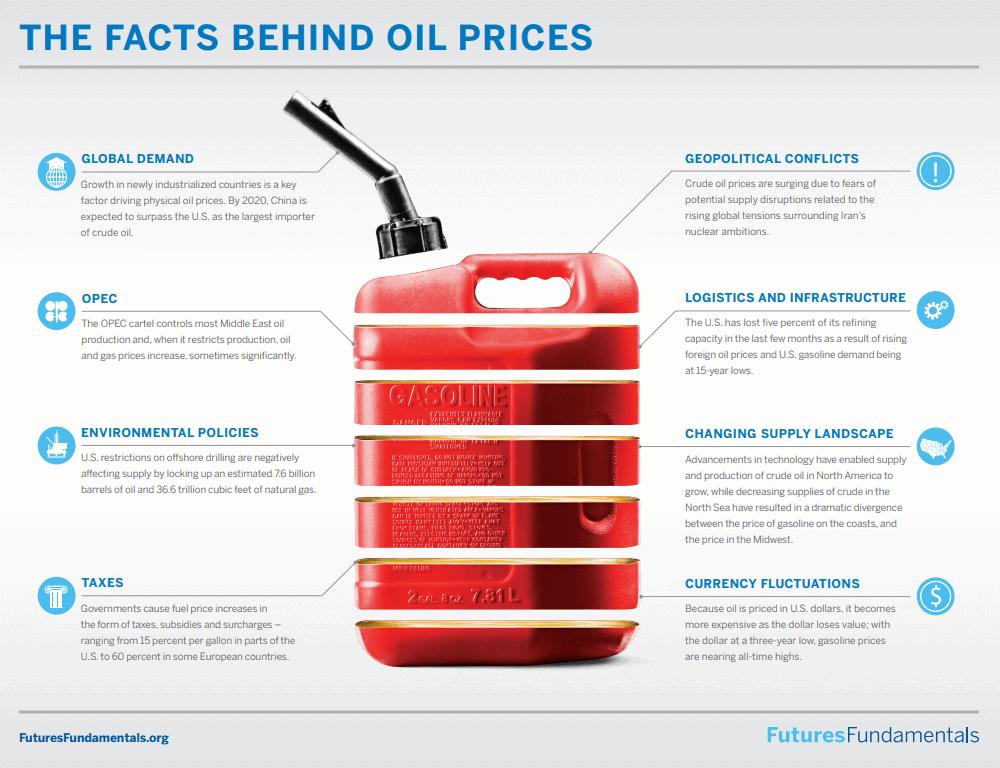 Факторы, влияющие на фьючерс на нефть