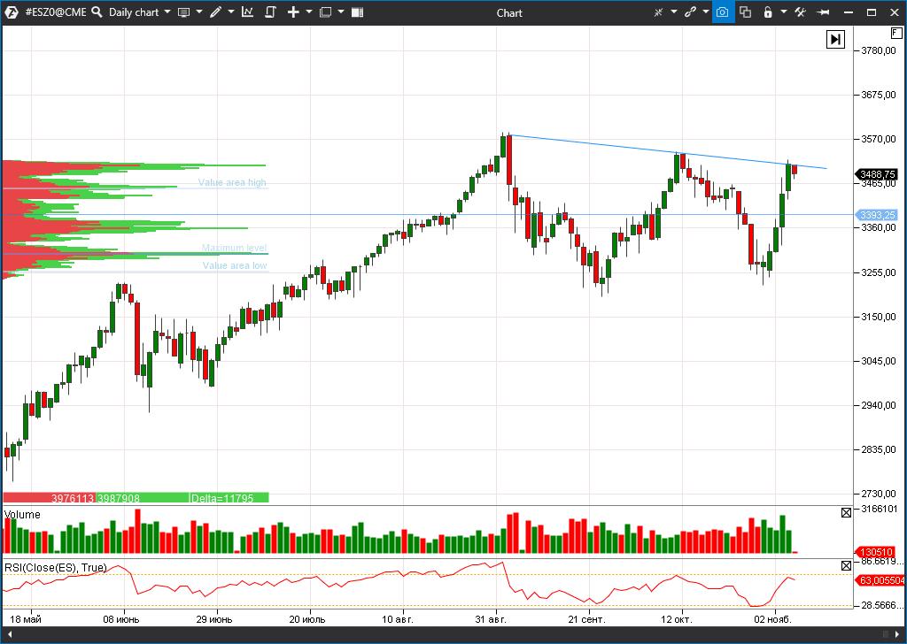 S&P 500 index futures