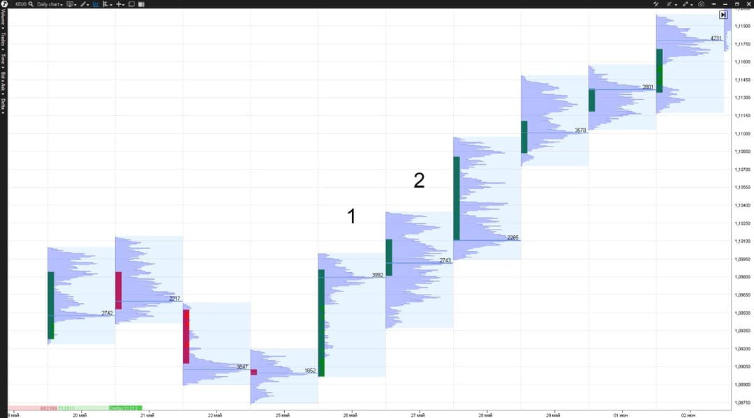 Volume movement during a trend
