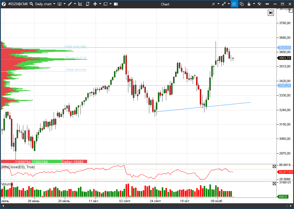 indeks S&P 500 (ESZ0)