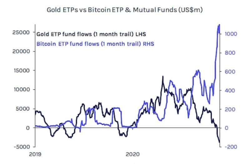 приток средств в биткоин