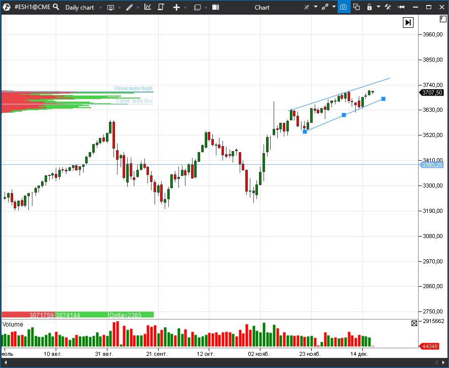 индекс S&P 500 (ESH1)