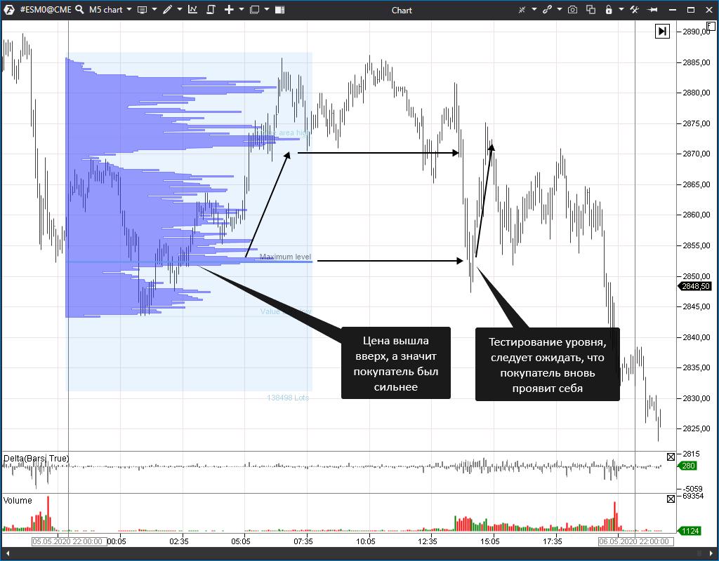 профиль рынка на графике