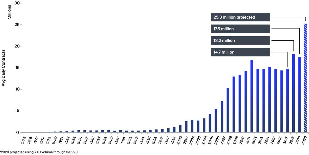 рекордный объем торговли опционами