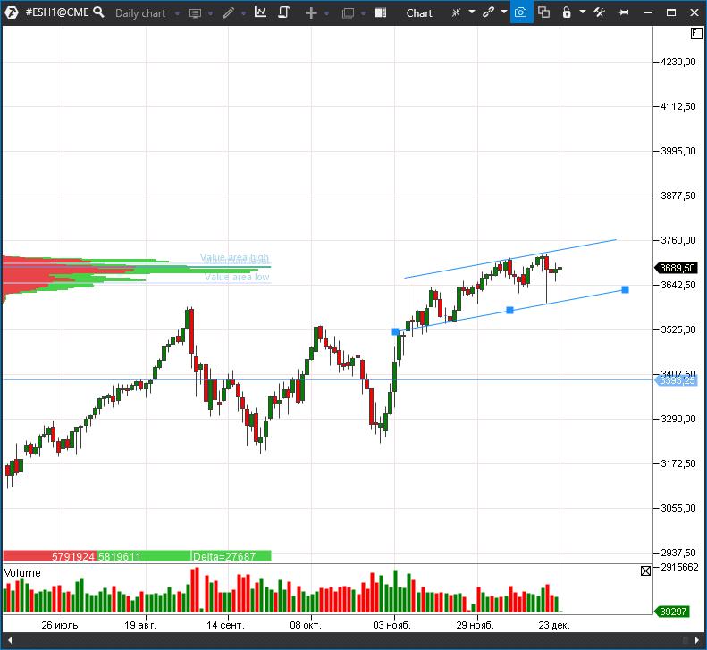 фьючерс на индекс S&P 500