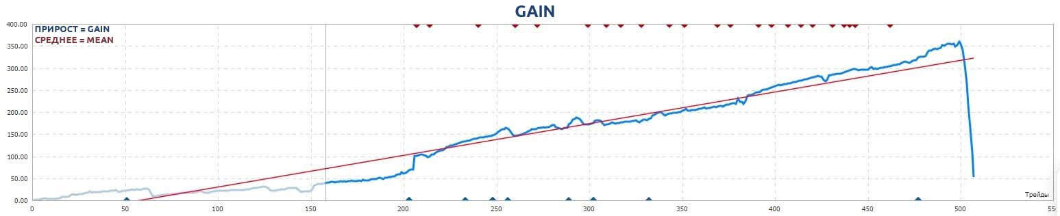 Example of the capital curve of a trading system with averaging