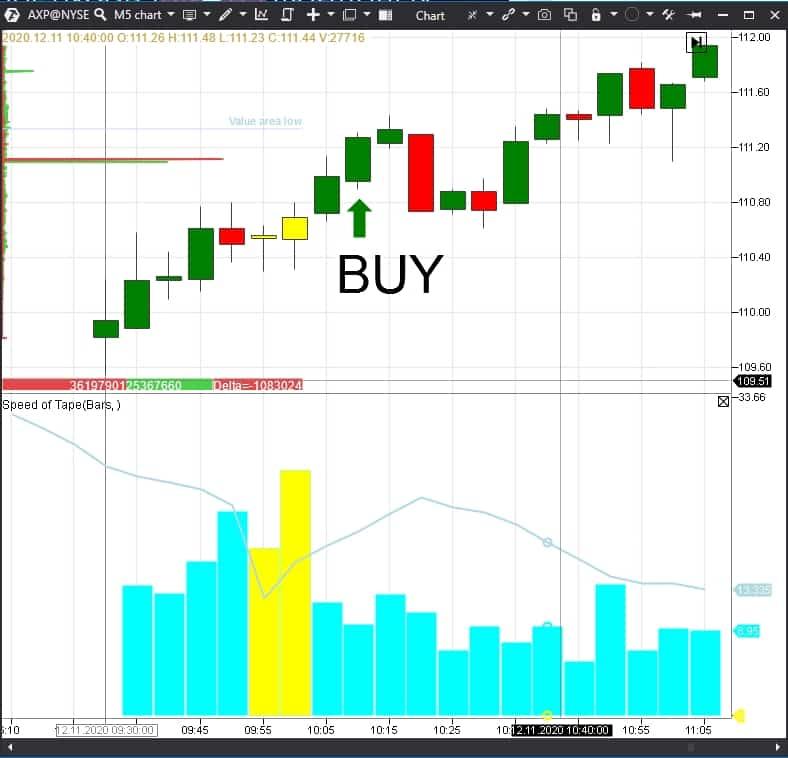 5-минутный график торгов акциями AXP