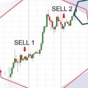 Averaging in trading.