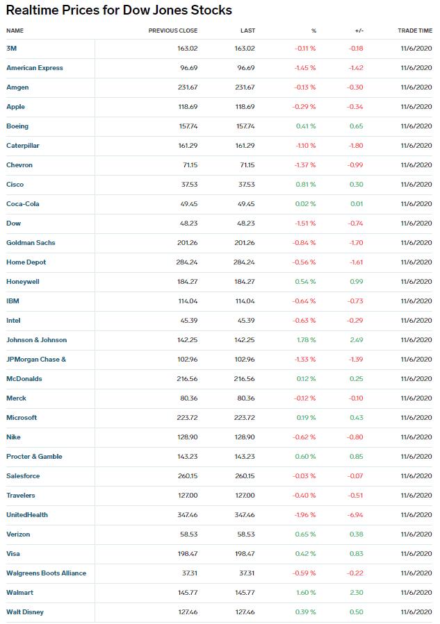 Index constituents