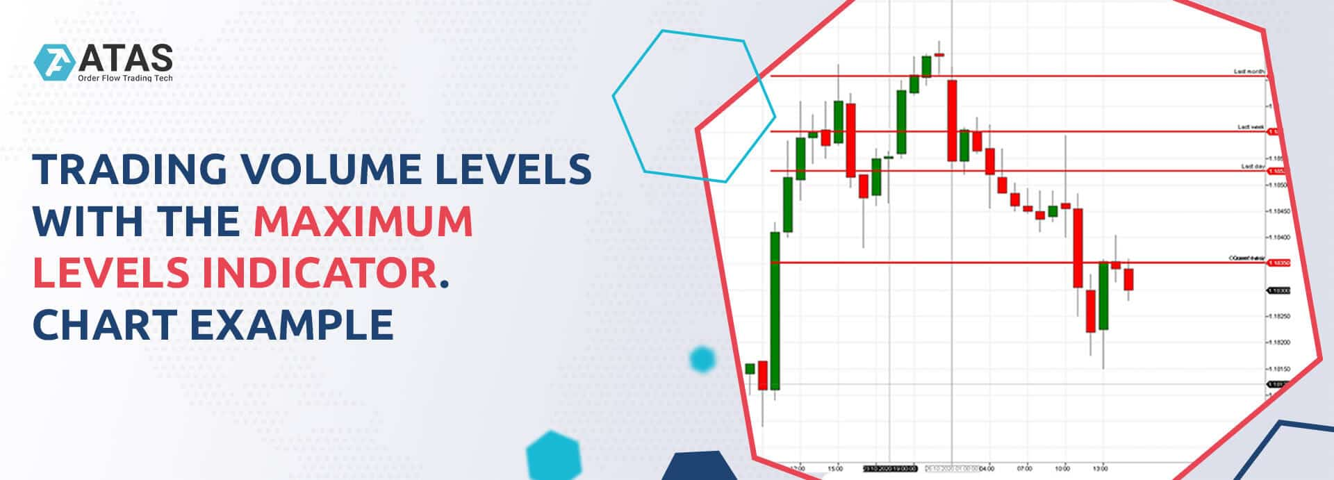 Trading volume levels with the Maximum Levels indicator. Chart example