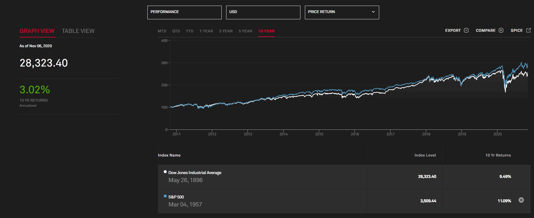 Index correlation