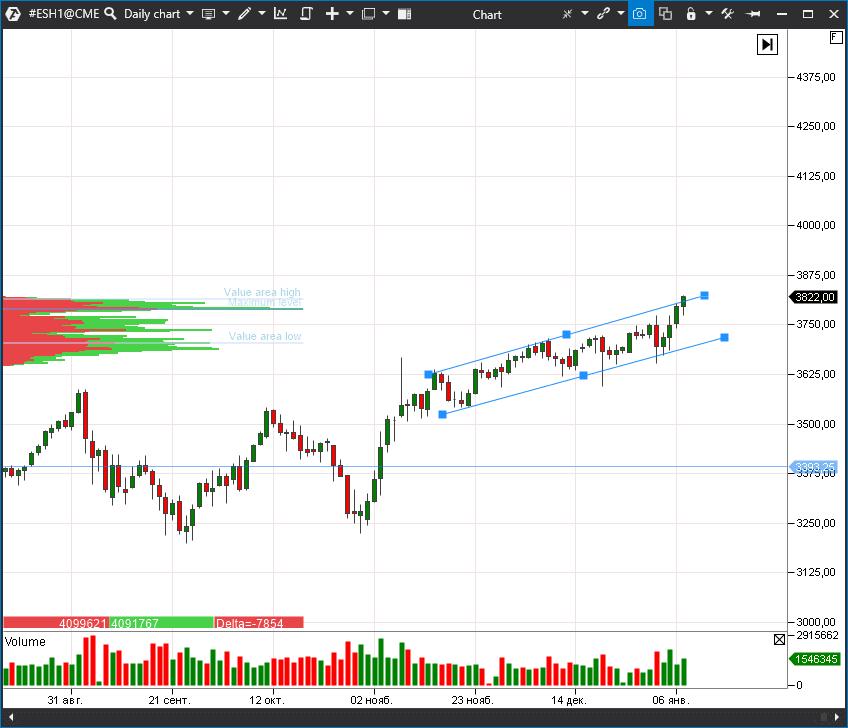 Фьючерс на индекс S&P 500 (ESH1)