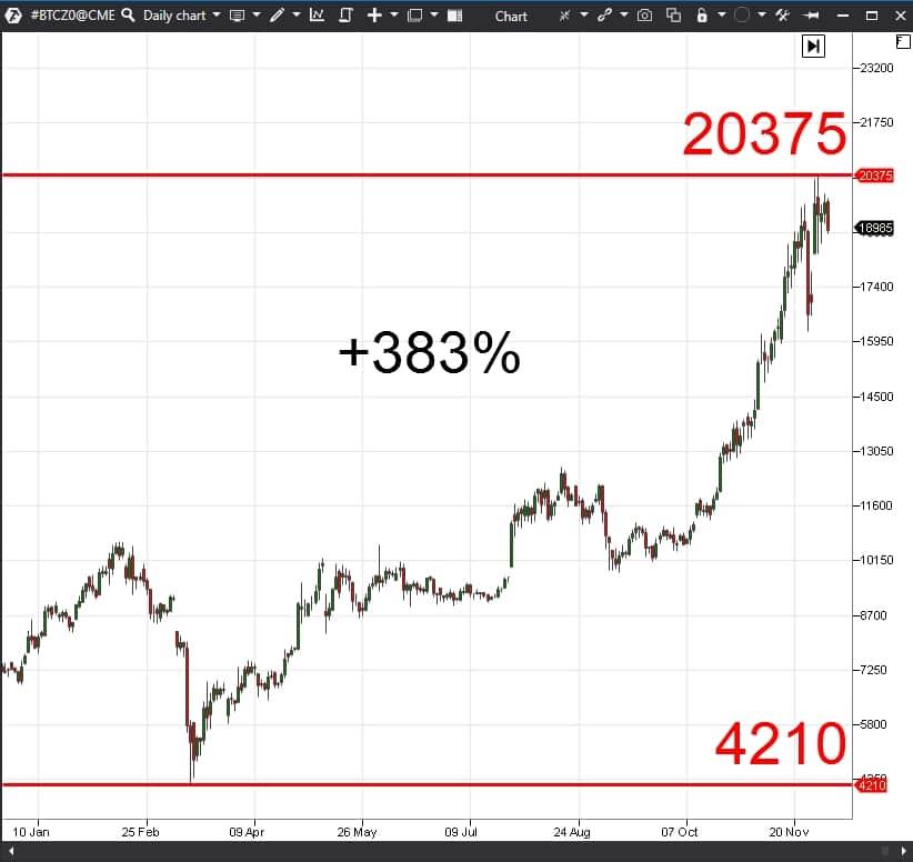 Что произошло с биткоином в 2020 году