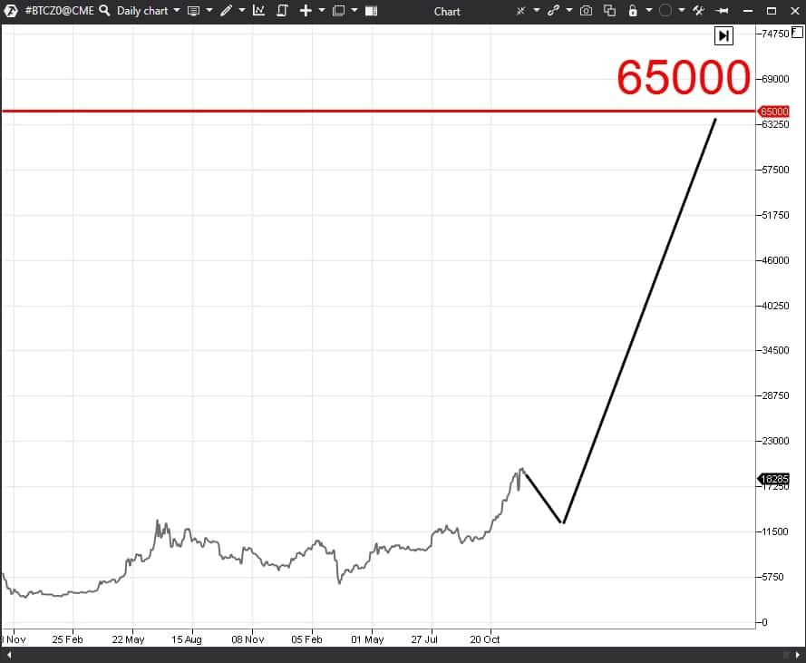график фьючерса на биткоин с СМЕ