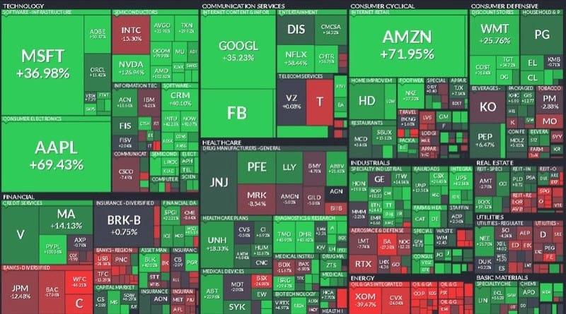 рост акций США в 2020 году