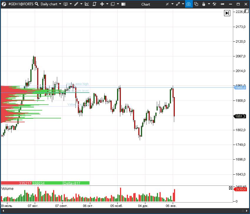 Gold futures (GDH1)