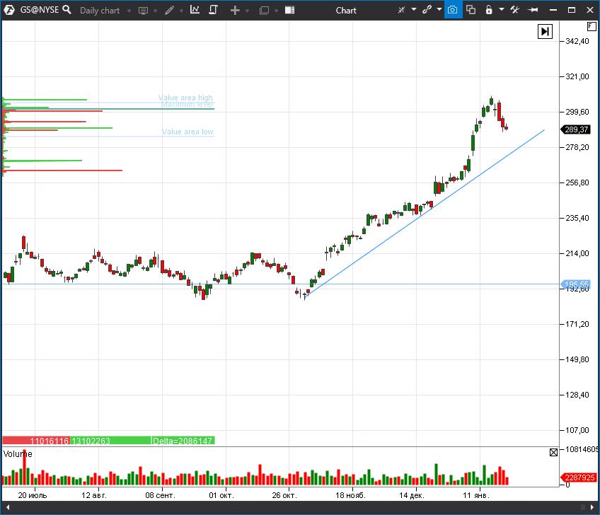 акции Goldman Sach (GS)