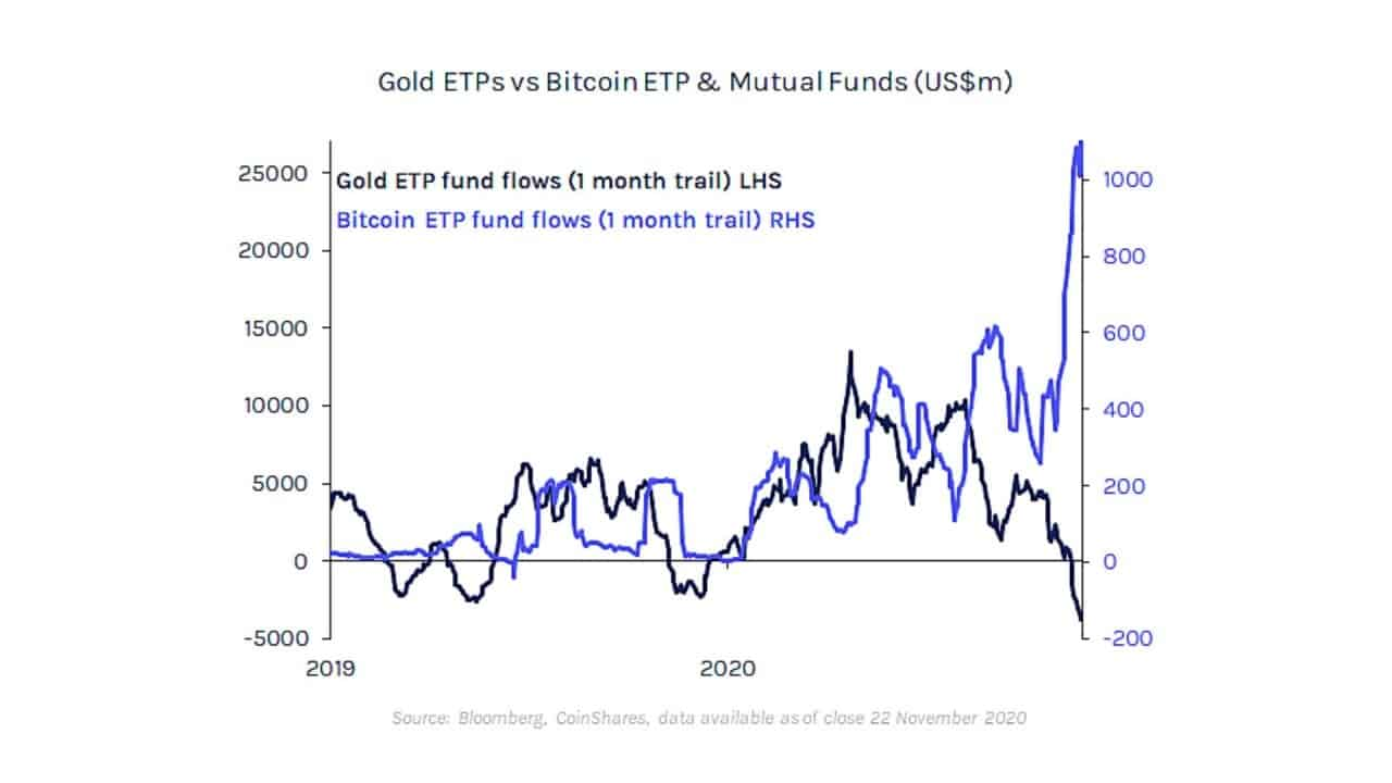 Inflow of funds into bitcoin funds