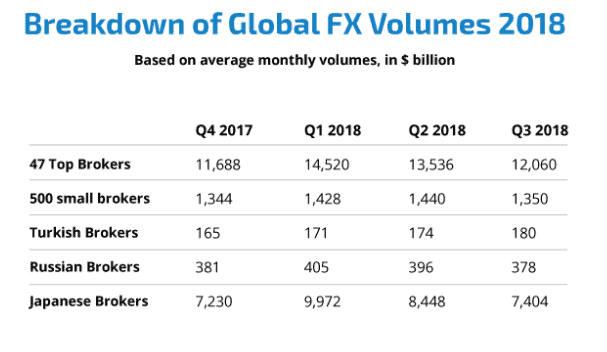 The Forex market volume