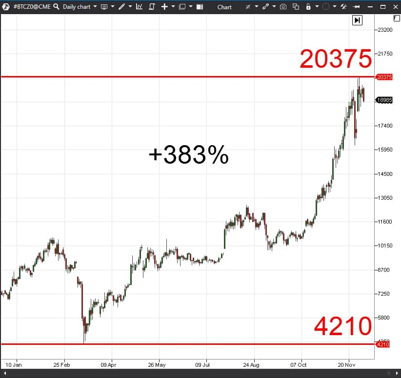 What happened to bitcoin in 2020