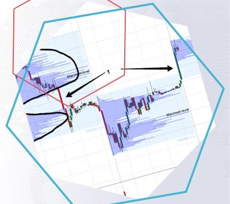 5 методов анализа биржевых объемов. Как использовать индикаторы. Примеры на графиках