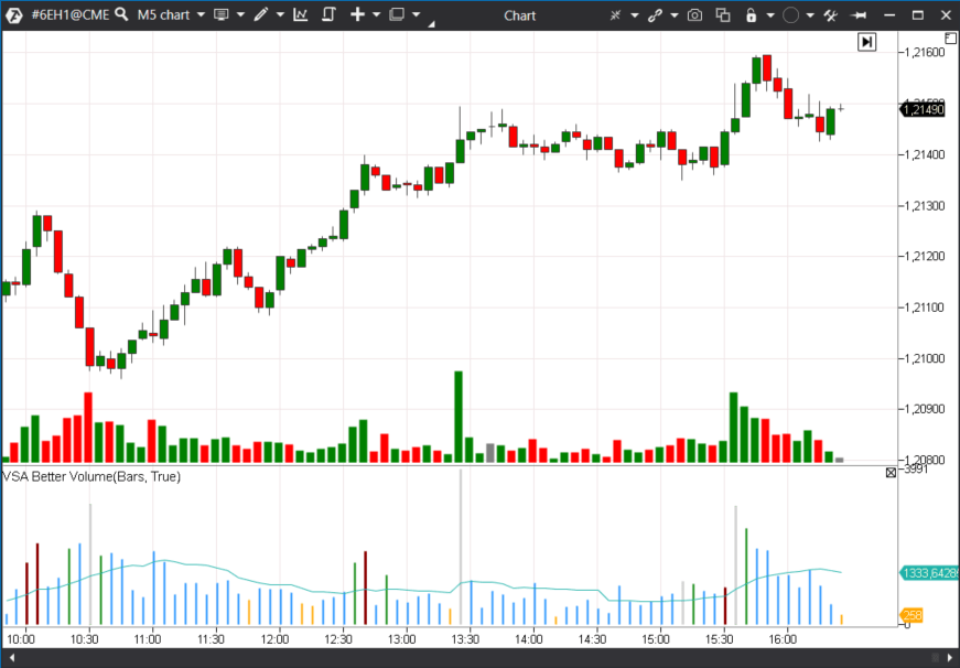 6E M5 chart
