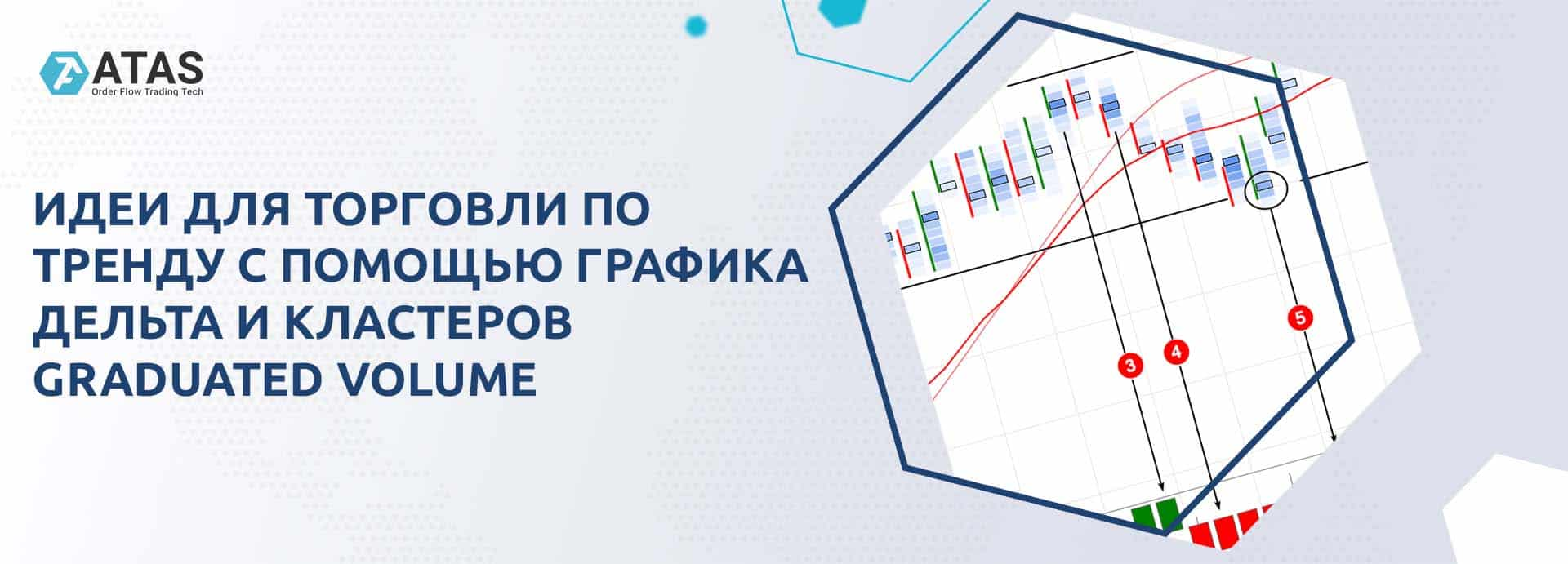Идеи для торговли по тренду с помощью графика Дельта и кластеров Graduated Volume