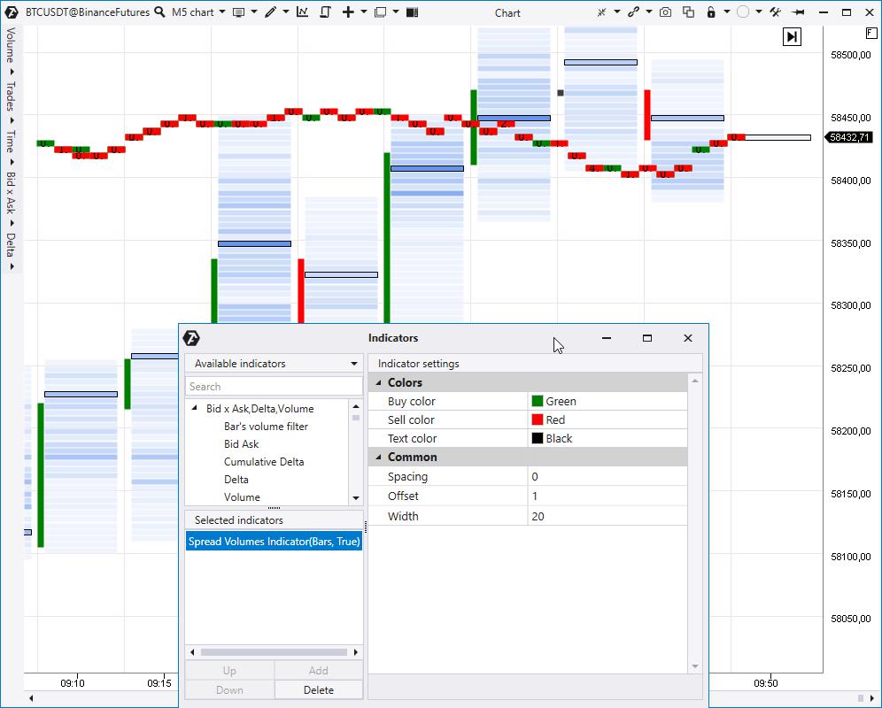 Индикатор Spread Volumes