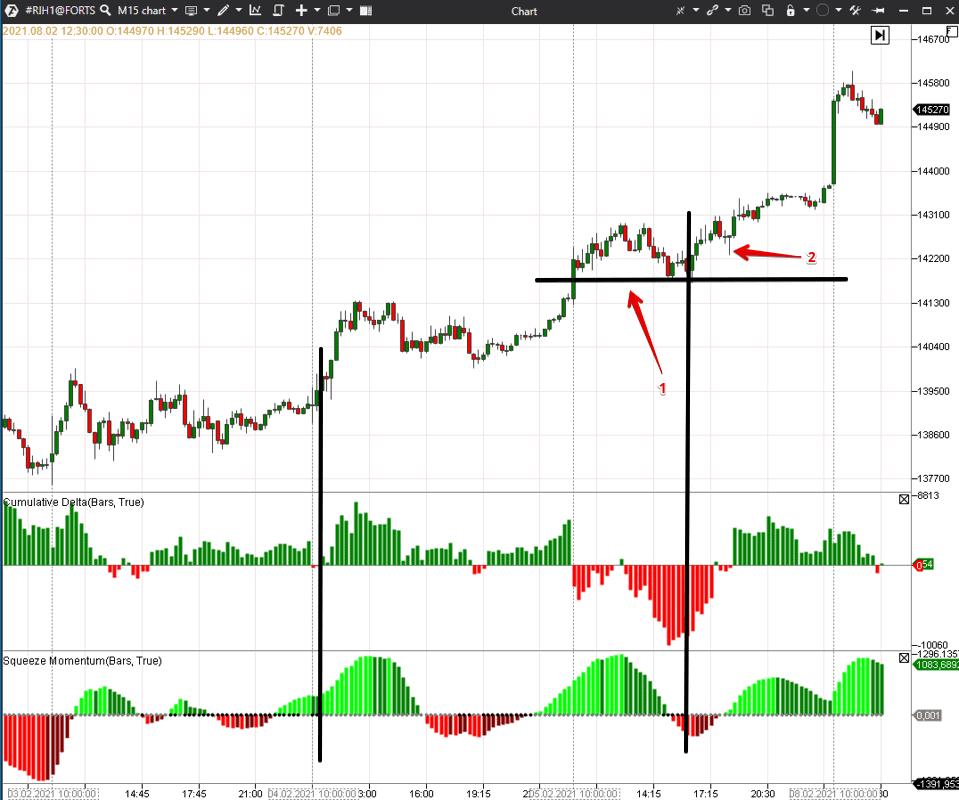Пример торговли по индикатору Squeeze Momentum