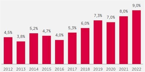 дивидендная доходность акций РФ (Источник: АТОН, Bloomberg)