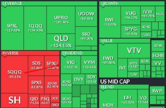 дивидендные ETF США. Данные Finviz