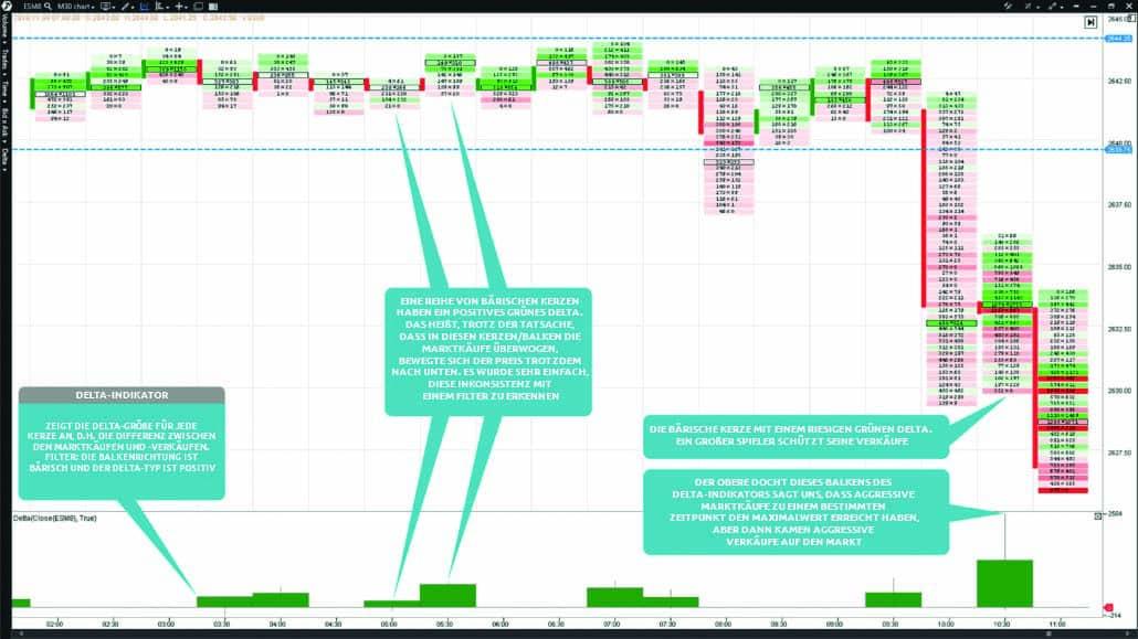 0-Minuten-Chart des E-mini S&P 500-Futures