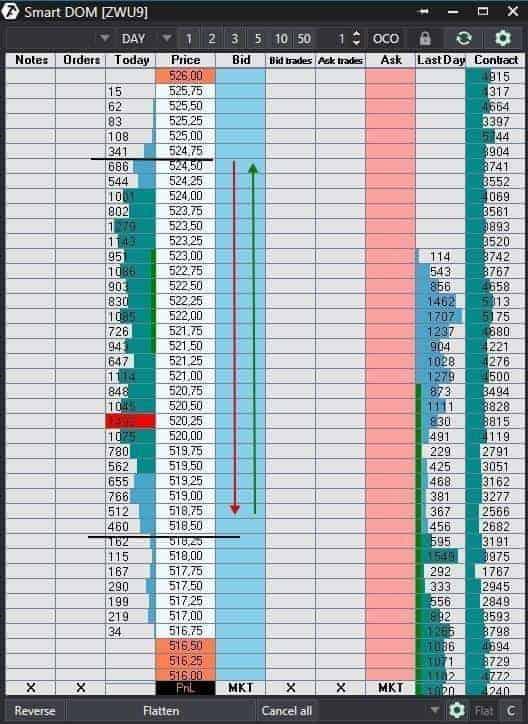Exemple. Configuration - trading dans la gamme