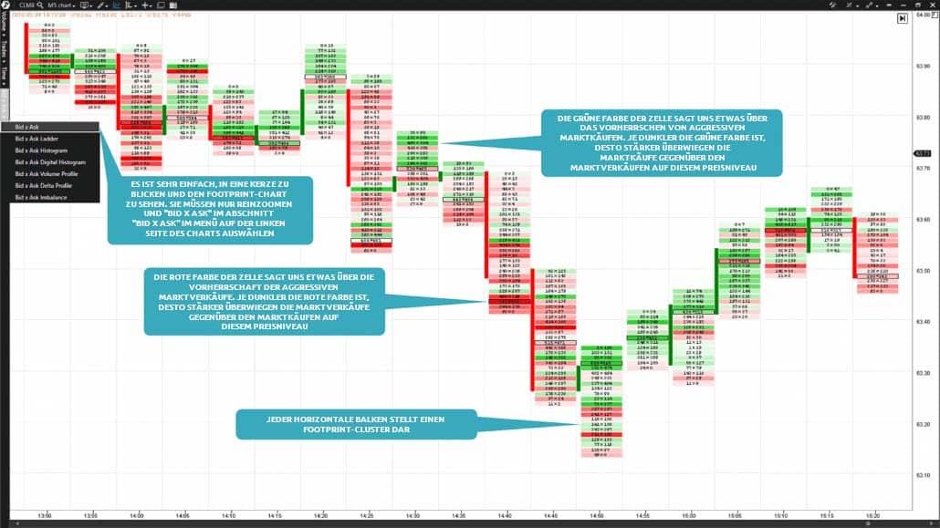 5-Minuten-Chart des Crude Oil-Futures (Ticker CL). Der Bid x Ask Footprint Chart