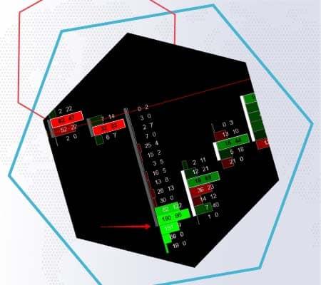 Comment trouver des traces d' argent géré à l'aide de l'indicateur de recherche de cluster dans ATAS