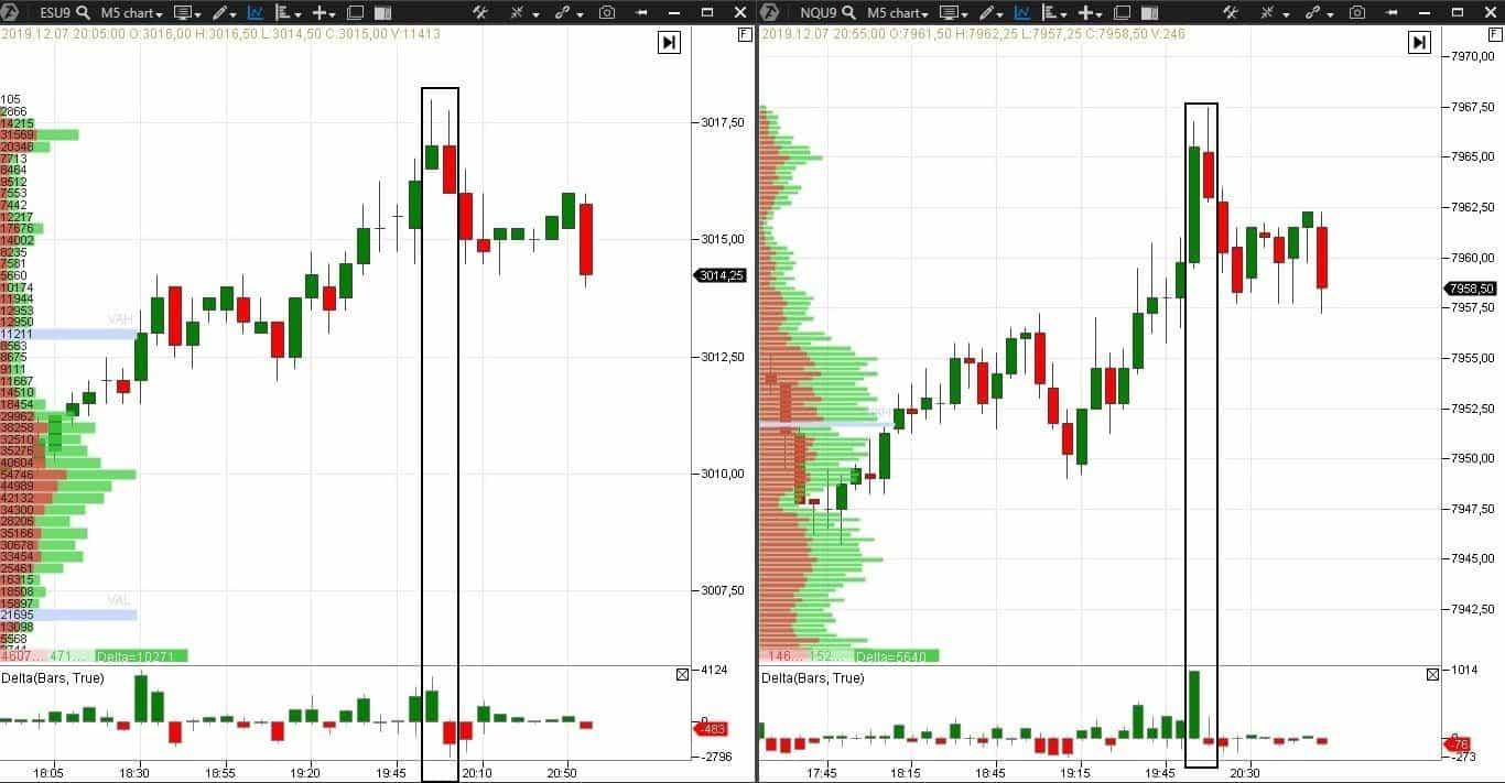 Exemple - retrait avec les marchés corrélés