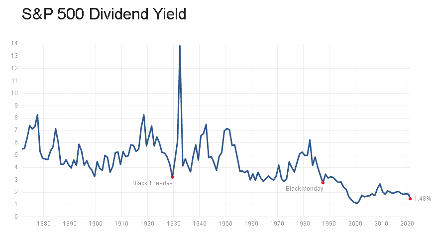 Historical dividend yield of the US stocks