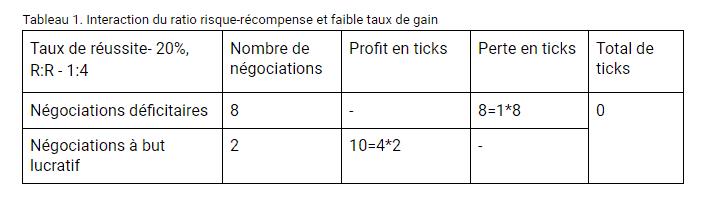 Interaction du ratio risque-récompense et faible taux de gain