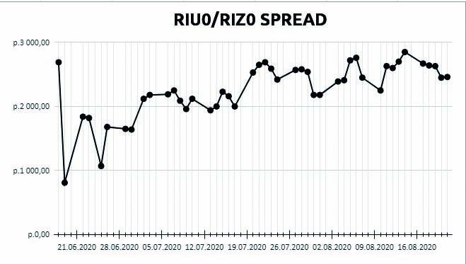 RIU0/RIZ0 spread