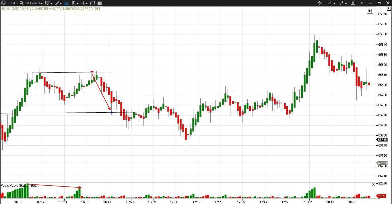 Scalping auf dem Futuresmarkt für den US-Dollar gegenüber dem russischen Rubel