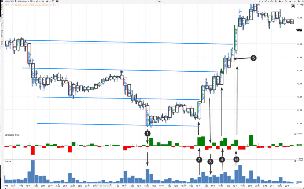 Situation sur le marché à terme du pétrole Brent